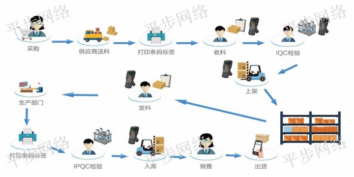 河南華砂商砼erp系統 推薦咨詢 蘇州平步網絡科技供應
