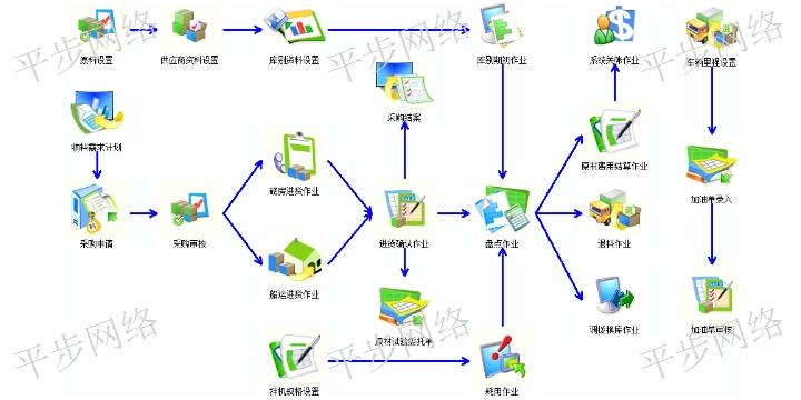 錫山區erp 服務至上 蘇州平步網絡科技供應