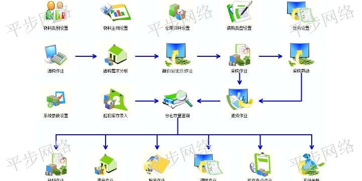 重庆什么是ERP 服务至上 苏州平步网络科技供应