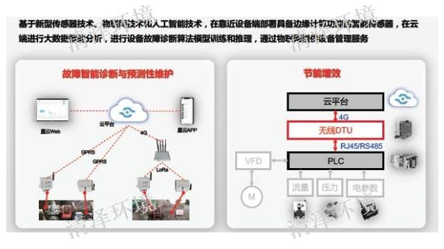 淮安产品泵机监控 服务为先 苏州市清泽环境技术供应