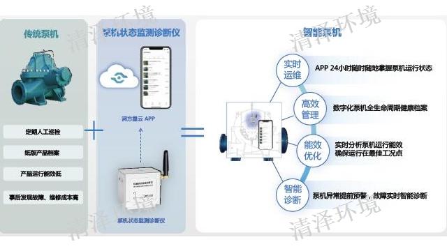 南京泵机监控质量保证 诚信服务 苏州市清泽环境技术供应