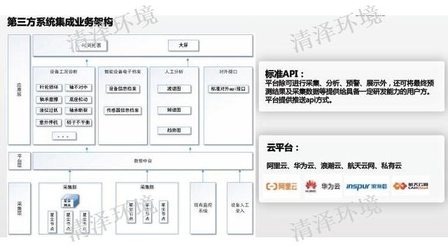 扬州怎么泵机监控 诚信经营 苏州市清泽环境技术供应