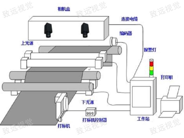 山西无纺布缺陷检测设备口碑推荐 来电咨询 苏州致远视觉供应