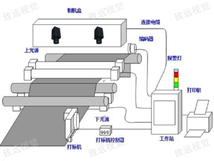 贵阳在线无纺布缺陷检测设备 来电咨询 苏州致远视觉供应