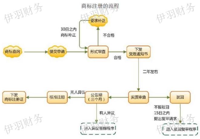 奉贤区建筑材料商标注册费用