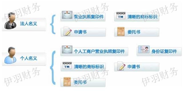 上海化妆品商标注册