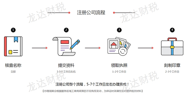 开远企业注册费用「 云南龙达财税供应」