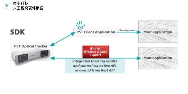 靜安區的光學追蹤儀器 誠信服務 位姿科技供應