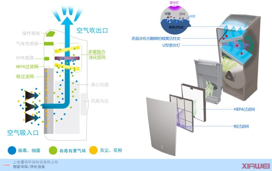 上海医疗级空气消毒器制造公司 欢迎咨询  上海厦伟环保科技供应