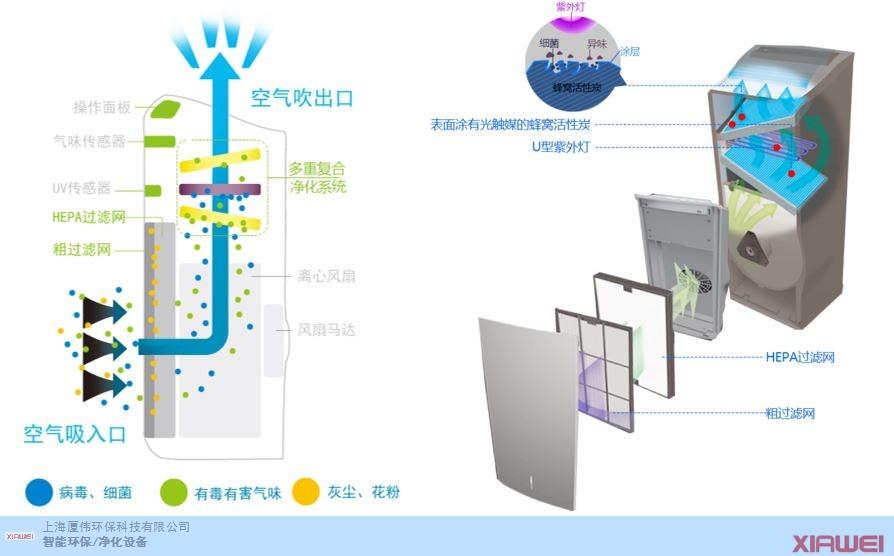 上海地区紫外线空气消毒器厂家 值得信赖  上海厦伟环保科技供应