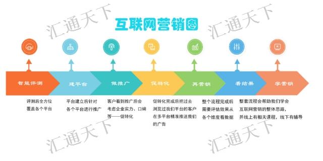 新疆公司网络推广常见问题 新疆汇通天下网络营销