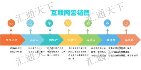 昌吉包年网络推广联系方式 新疆汇通天下网络营销