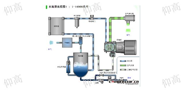 上海三井无油空压机专业服务 欢迎来电 仰高工业科技供应