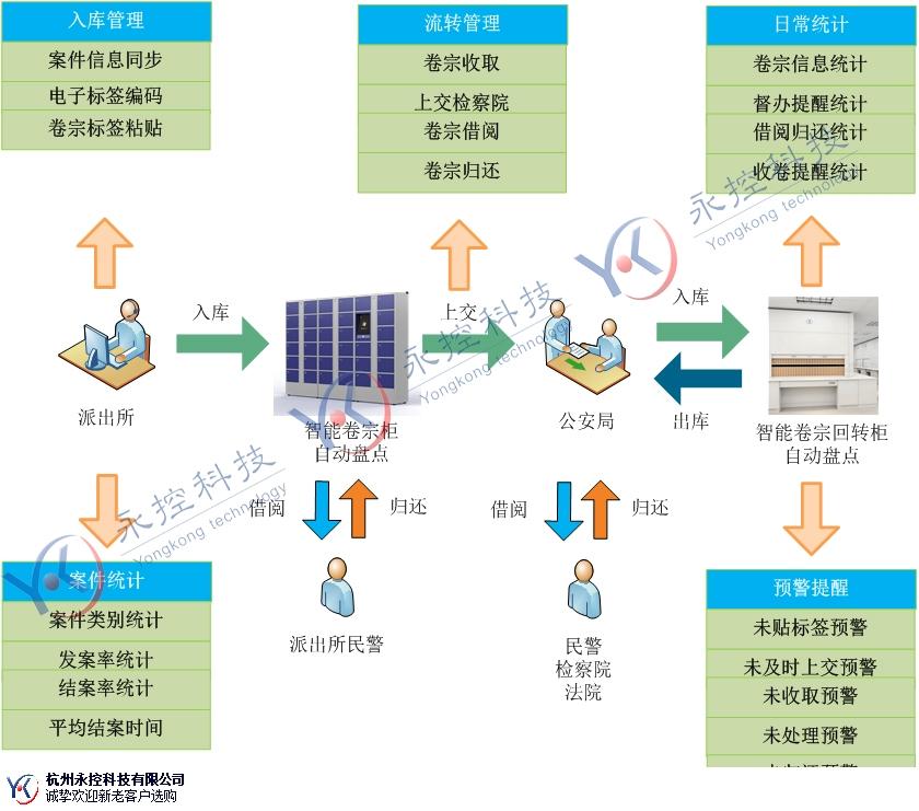 广西检察院远程取证软件产品推荐 欢迎咨询「永控供」