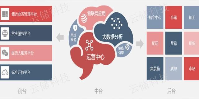 北京有色金属仓储系统企业  无锡云储科技供应
