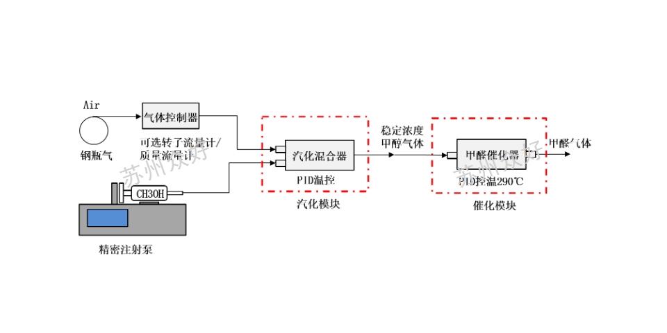 南京便携式VOC发生器性价比 贴心服务 苏州众好实验仪器供应